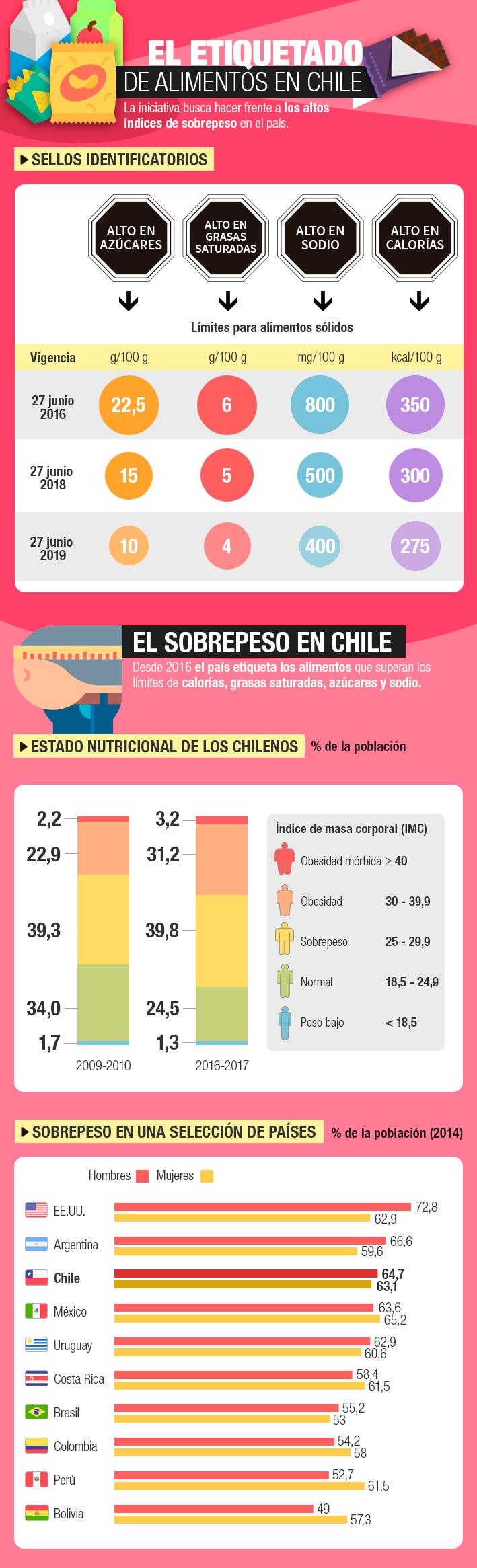 Ley de Etiquetado: Cómo se endurecerán los estándares y los alarmantes índices de sobrepeso en Chile
